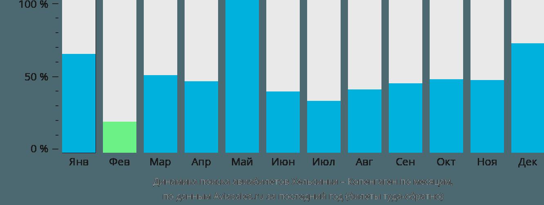 Динамика поиска авиабилетов из Хельсинки в Копенгаген по месяцам