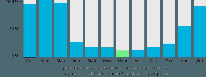 Динамика поиска авиабилетов из Хельсинки в Канкун по месяцам