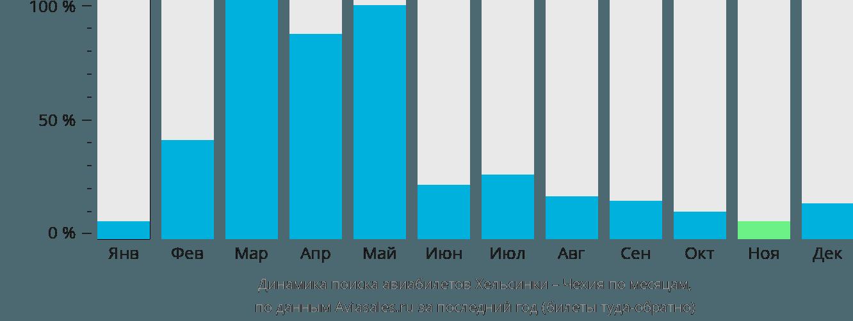 Динамика поиска авиабилетов из Хельсинки в Чехию по месяцам