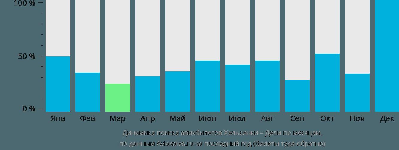 Динамика поиска авиабилетов из Хельсинки в Дели по месяцам