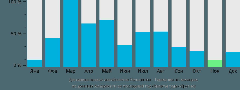 Динамика поиска авиабилетов из Хельсинки в Германию по месяцам