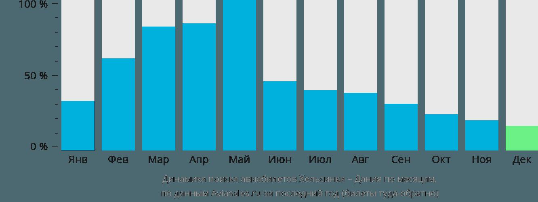 Динамика поиска авиабилетов из Хельсинки в Данию по месяцам
