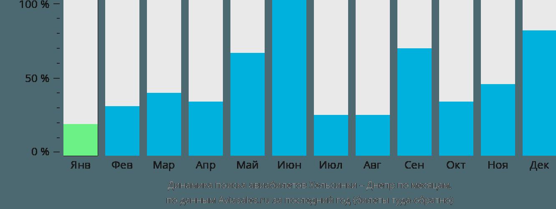 Динамика поиска авиабилетов из Хельсинки в Днепр по месяцам