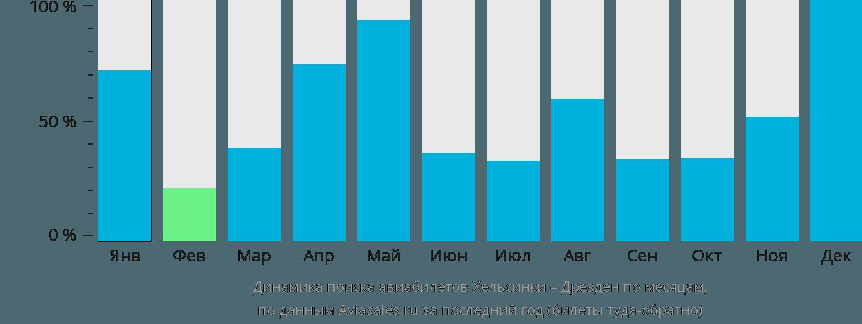 Динамика поиска авиабилетов из Хельсинки в Дрезден по месяцам