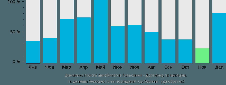 Динамика поиска авиабилетов из Хельсинки в Дортмунд по месяцам