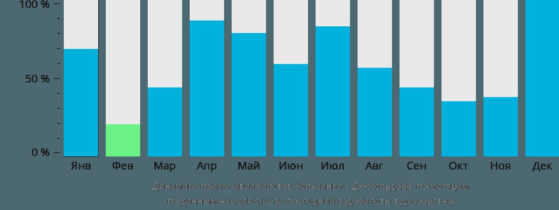 Динамика поиска авиабилетов из Хельсинки в Дюссельдорф по месяцам