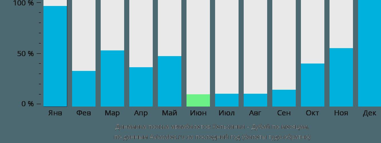 Динамика поиска авиабилетов из Хельсинки в Дубай по месяцам