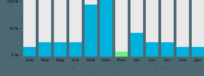 Динамика поиска авиабилетов из Хельсинки в Душанбе по месяцам