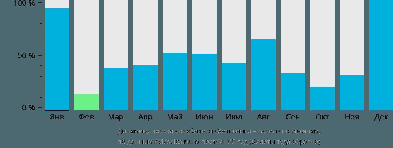 Динамика поиска авиабилетов из Хельсинки в Базель по месяцам
