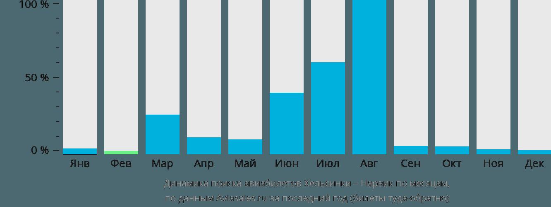 Динамика поиска авиабилетов из Хельсинки в Нарвик по месяцам