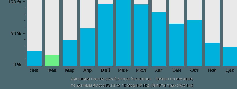 Динамика поиска авиабилетов из Хельсинки в Ереван по месяцам