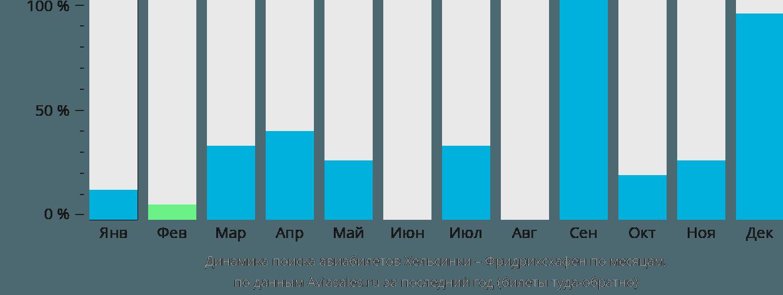 Динамика поиска авиабилетов из Хельсинки в Фридрихсхафен по месяцам