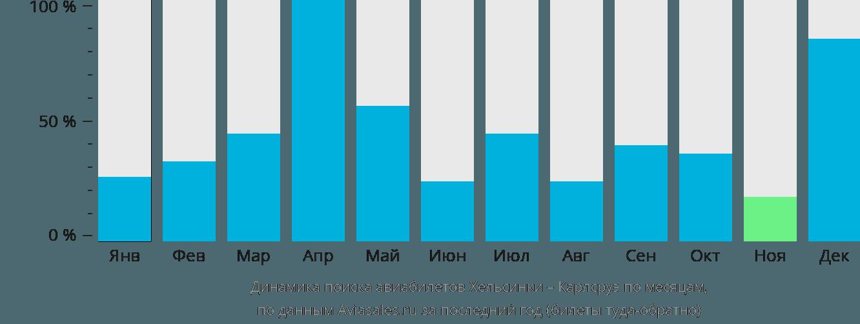 Динамика поиска авиабилетов из Хельсинки в Карлсруэ по месяцам