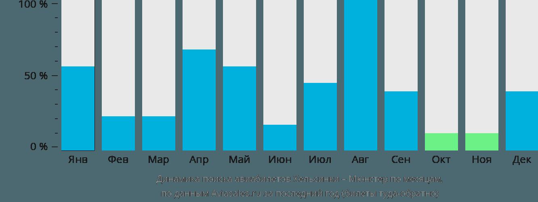 Динамика поиска авиабилетов из Хельсинки в Мюнстер по месяцам