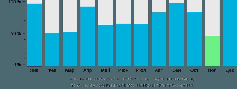 Динамика поиска авиабилетов из Хельсинки в Фуншал по месяцам
