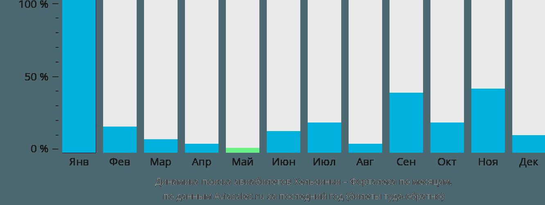Динамика поиска авиабилетов из Хельсинки в Форталезу по месяцам
