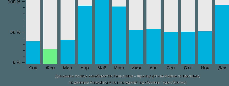 Динамика поиска авиабилетов из Хельсинки во Франкфурт-на-Майне по месяцам