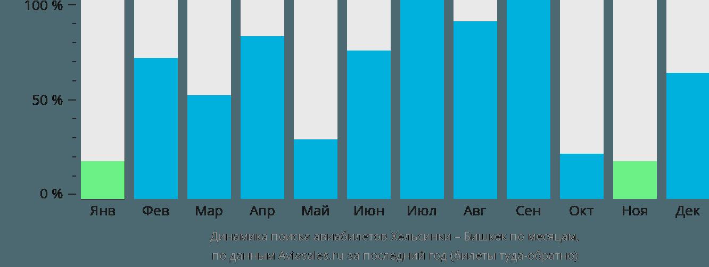 Динамика поиска авиабилетов из Хельсинки в Бишкек по месяцам