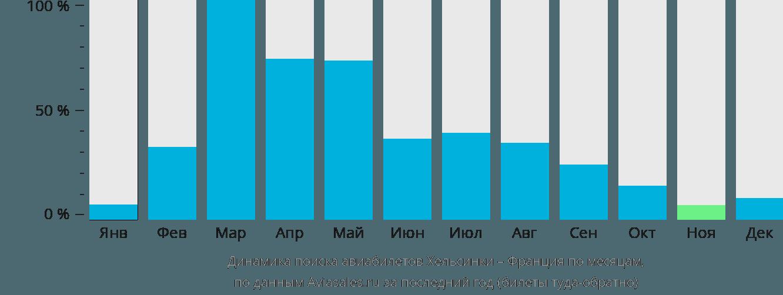 Динамика поиска авиабилетов из Хельсинки во Францию по месяцам