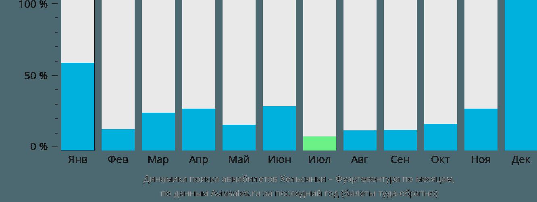 Динамика поиска авиабилетов из Хельсинки в Фуэртевентуру по месяцам