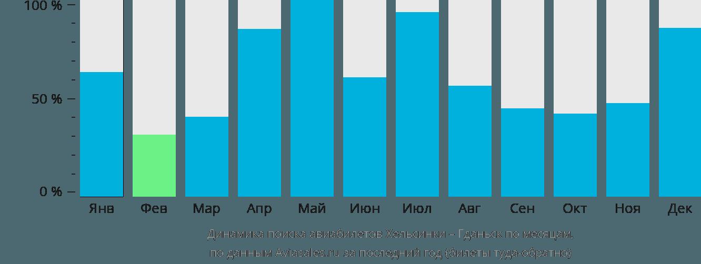 Динамика поиска авиабилетов из Хельсинки в Гданьск по месяцам