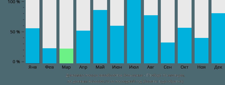 Динамика поиска авиабилетов из Хельсинки в Гётеборг по месяцам