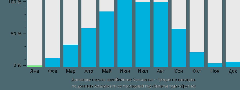Динамика поиска авиабилетов из Хельсинки в Грецию по месяцам