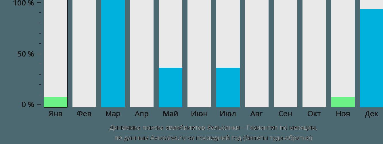 Динамика поиска авиабилетов из Хельсинки в Газиантеп по месяцам