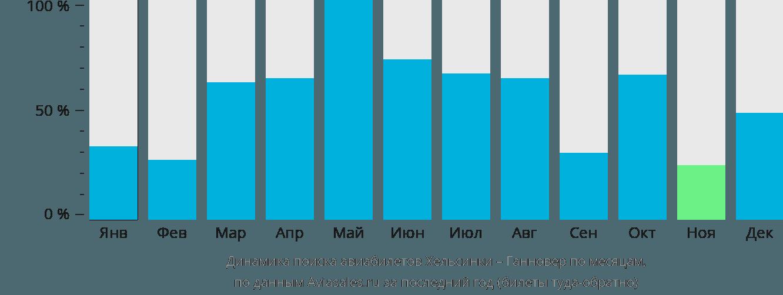 Динамика поиска авиабилетов из Хельсинки в Ганновер по месяцам