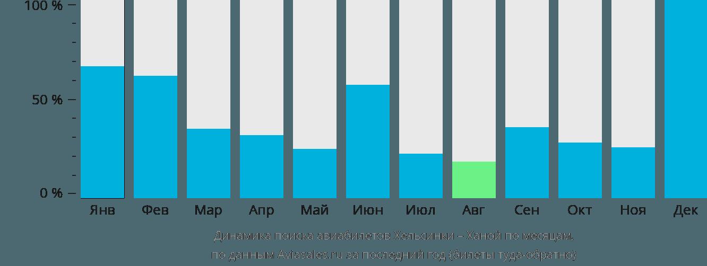 Динамика поиска авиабилетов из Хельсинки в Ханой по месяцам