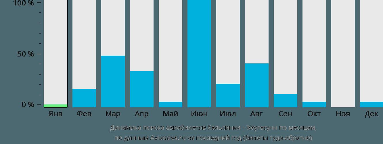 Динамика поиска авиабилетов из Хельсинки в Хеугесунн по месяцам