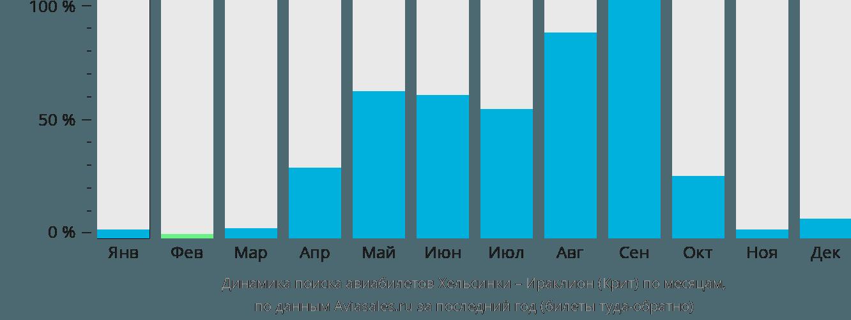 Динамика поиска авиабилетов из Хельсинки в Ираклион (Крит) по месяцам