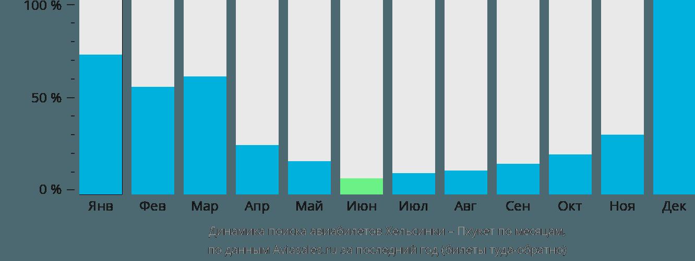 Динамика поиска авиабилетов из Хельсинки на Пхукет по месяцам