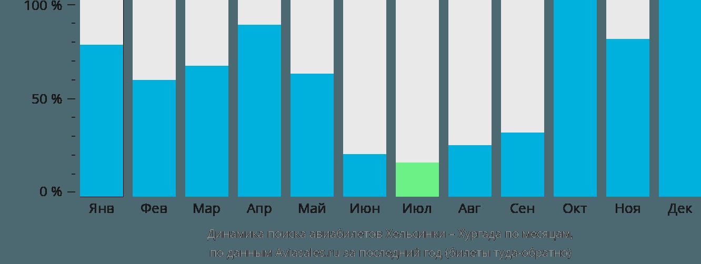 Динамика поиска авиабилетов из Хельсинки в Хургаду по месяцам
