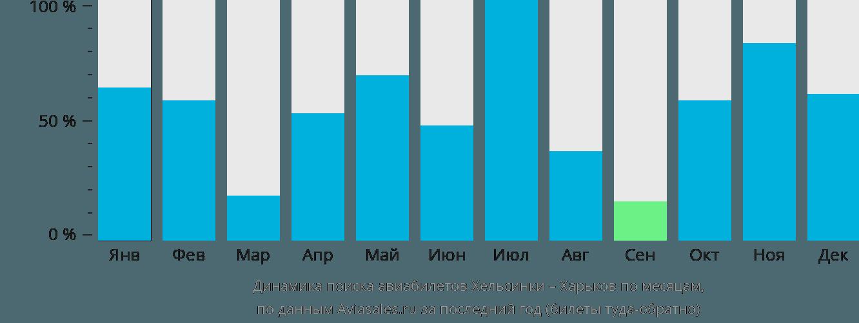 Динамика поиска авиабилетов из Хельсинки в Харьков по месяцам