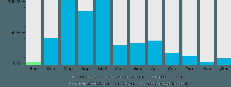 Динамика поиска авиабилетов из Хельсинки в Венгрию по месяцам