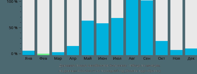 Динамика поиска авиабилетов из Хельсинки на Ибицу по месяцам