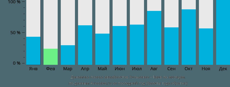 Динамика поиска авиабилетов из Хельсинки в Киев по месяцам
