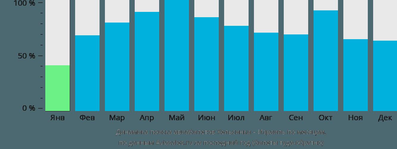Динамика поиска авиабилетов из Хельсинки в Израиль по месяцам