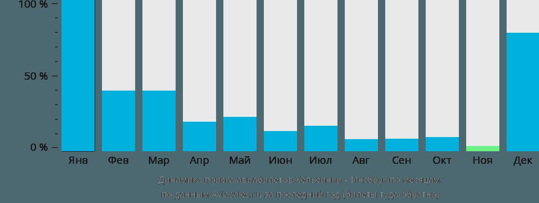 Динамика поиска авиабилетов из Хельсинки в Инсбрук по месяцам