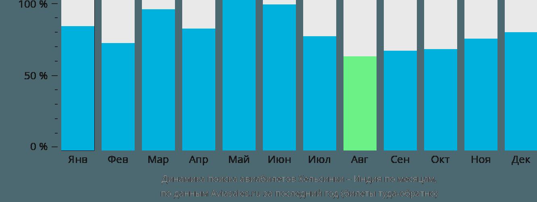 Динамика поиска авиабилетов из Хельсинки в Индию по месяцам