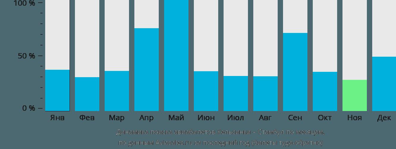 Динамика поиска авиабилетов из Хельсинки в Стамбул по месяцам
