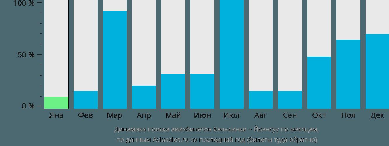 Динамика поиска авиабилетов из Хельсинки в Йоэнсуу по месяцам
