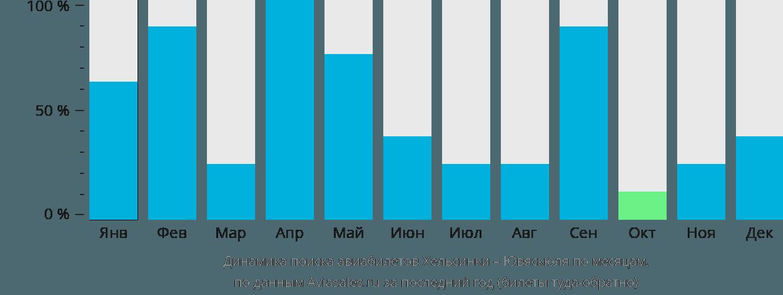 Динамика поиска авиабилетов из Хельсинки в Ювяскюлю по месяцам