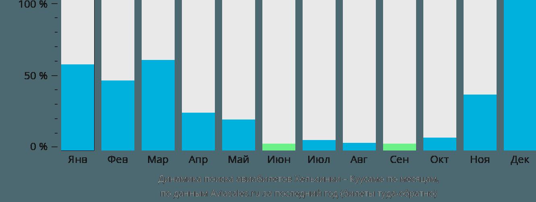 Динамика поиска авиабилетов из Хельсинки в Куусамо по месяцам