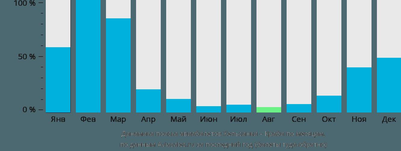Динамика поиска авиабилетов из Хельсинки в Краби по месяцам