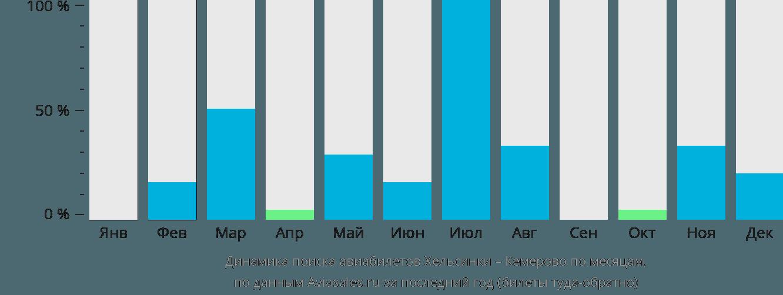 Динамика поиска авиабилетов из Хельсинки в Кемерово по месяцам