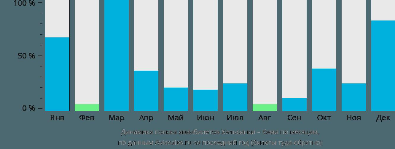 Динамика поиска авиабилетов из Хельсинки в Кеми по месяцам
