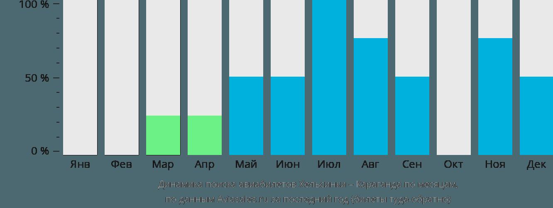 Динамика поиска авиабилетов из Хельсинки в Караганду по месяцам