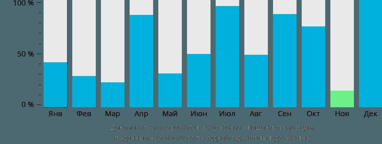Динамика поиска авиабилетов из Хельсинки в Кишинёв по месяцам